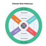 climateriskpathways