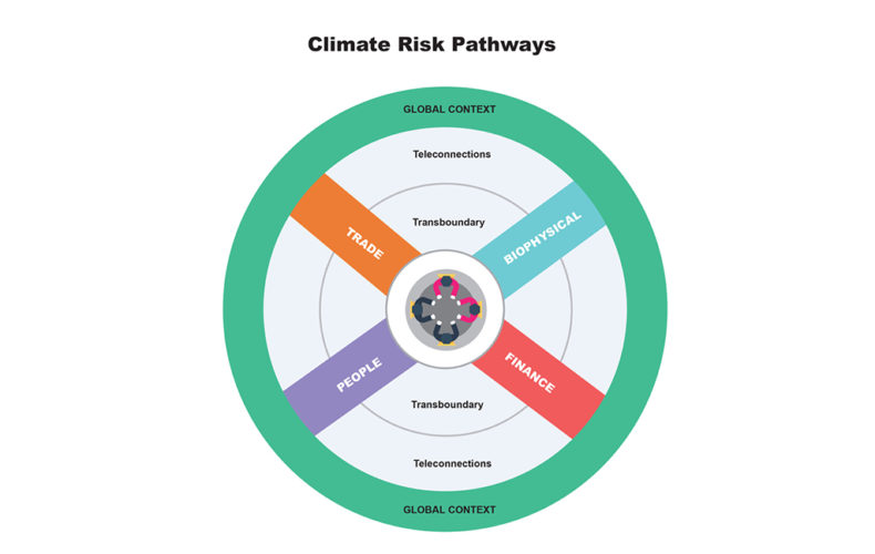 climateriskpathways